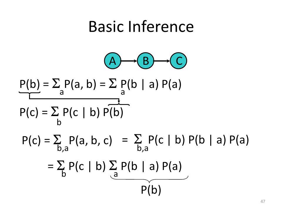 Basic Inference A B C P(b) = S P(a, b) = S P(b | a) P(a)