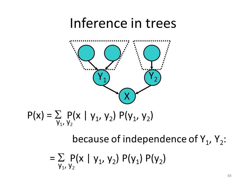 Inference in trees Y1 Y2 X X P(x) = S P(x | y1, y2) P(y1, y2)