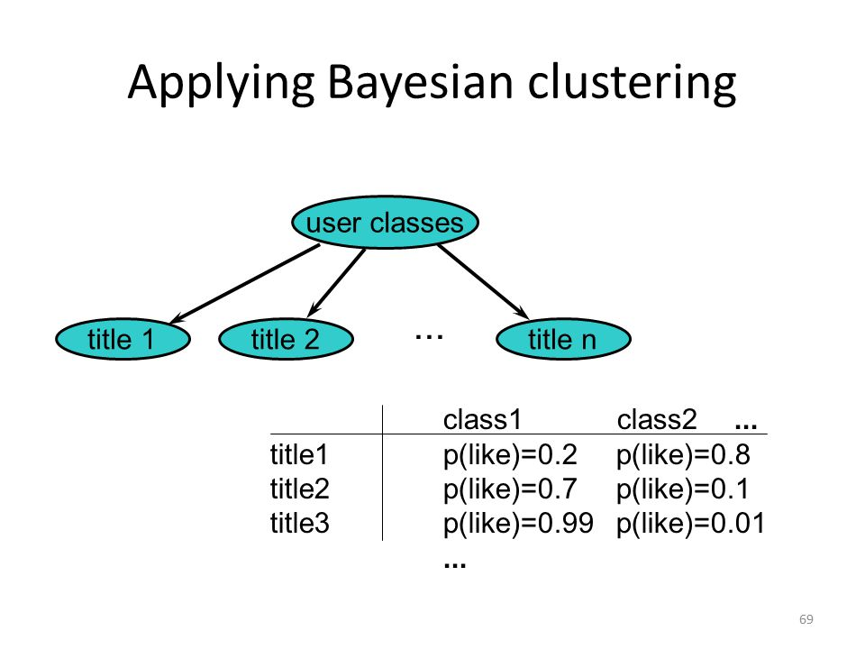 Applying Bayesian clustering