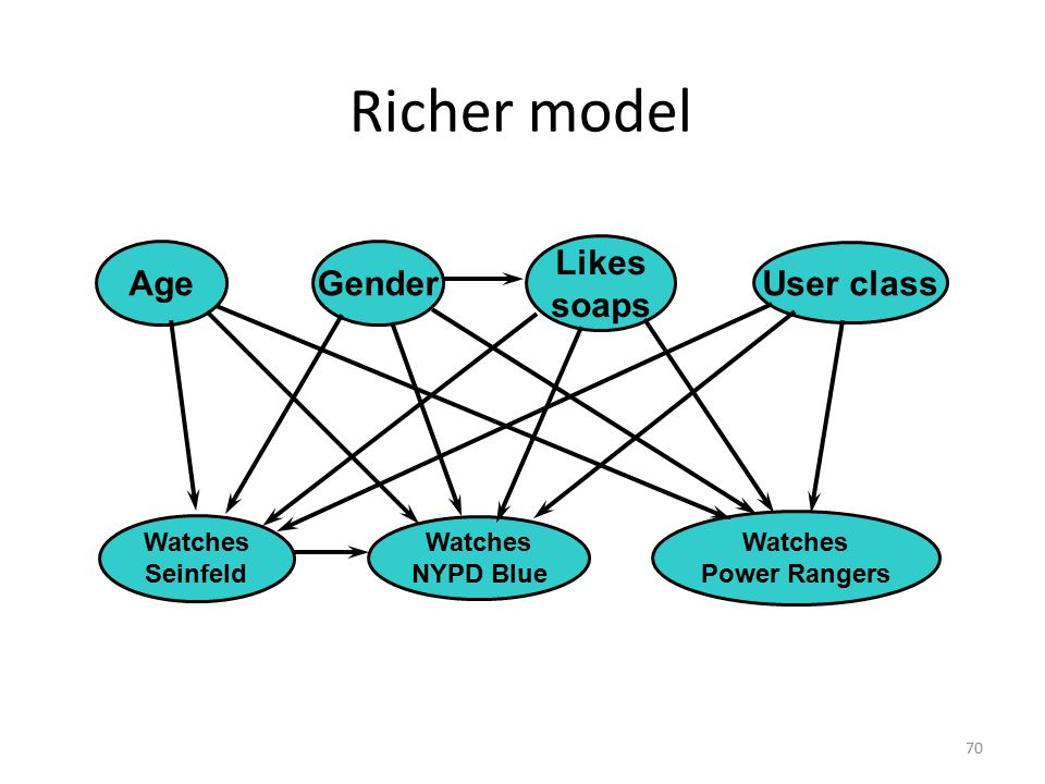 Richer model Age Gender Likes soaps User class Watches Watches Watches