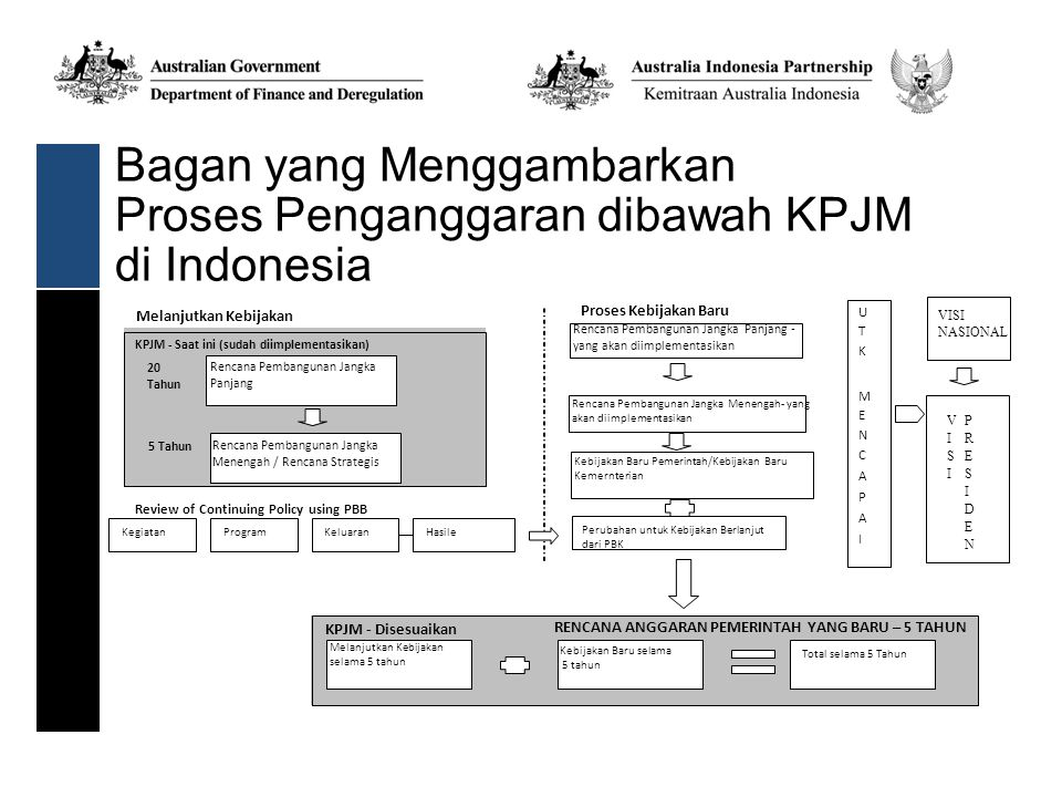 Bagan yang Menggambarkan Proses Penganggaran dibawah KPJM di Indonesia