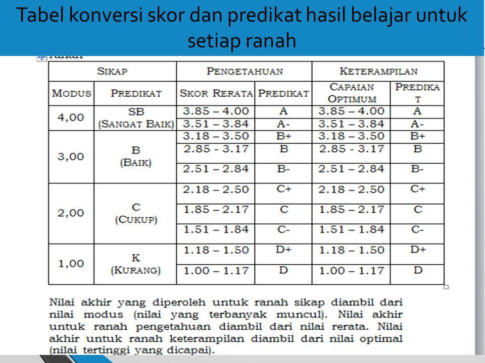 Tabel konversi skor dan predikat hasil belajar untuk setiap ranah