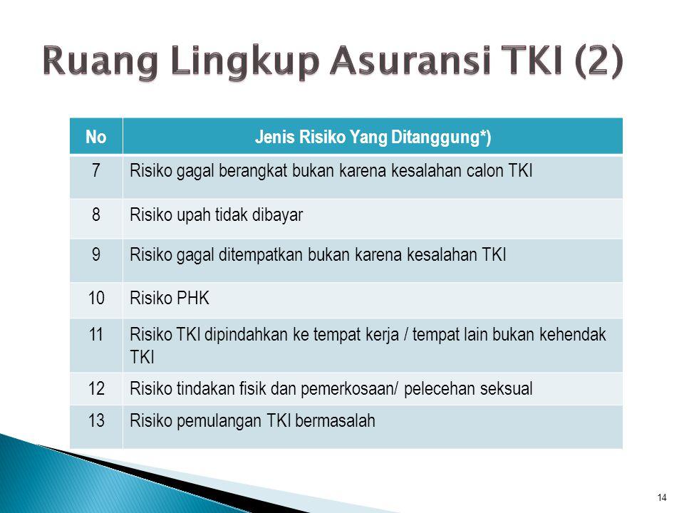 Ruang Lingkup Asuransi TKI (2)