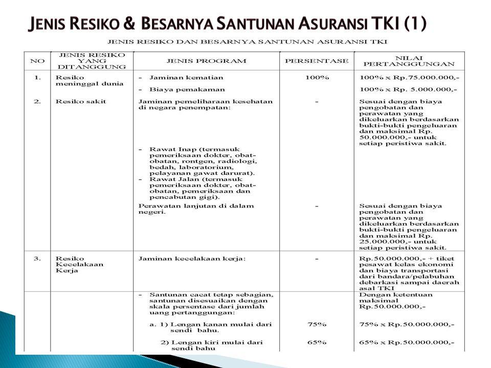 Jenis Resiko & Besarnya Santunan Asuransi TKI (1)