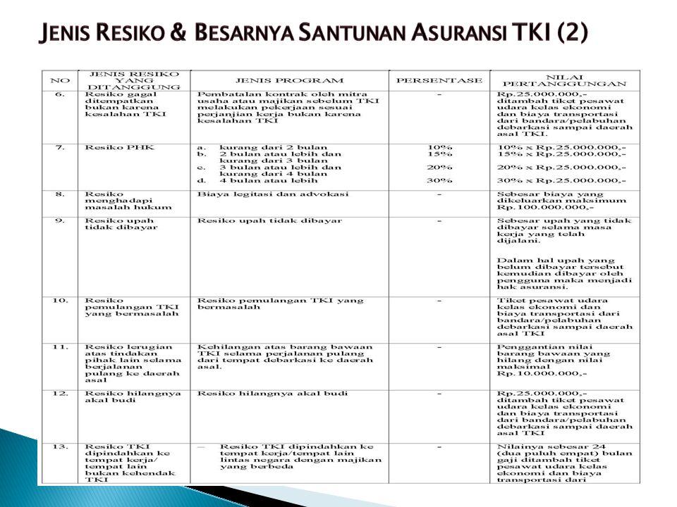 Jenis Resiko & Besarnya Santunan Asuransi TKI (2)