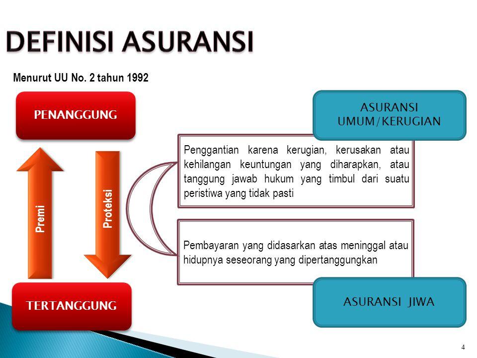 ASURANSI UMUM/KERUGIAN