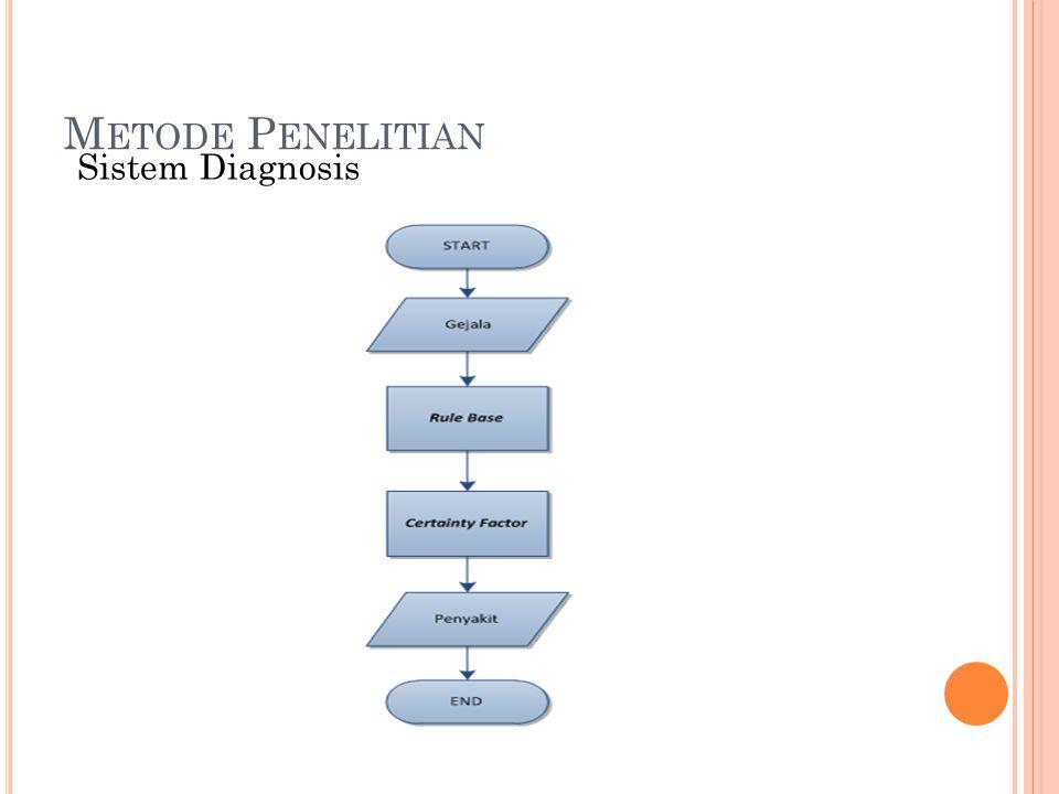 Metode Penelitian Sistem Diagnosis