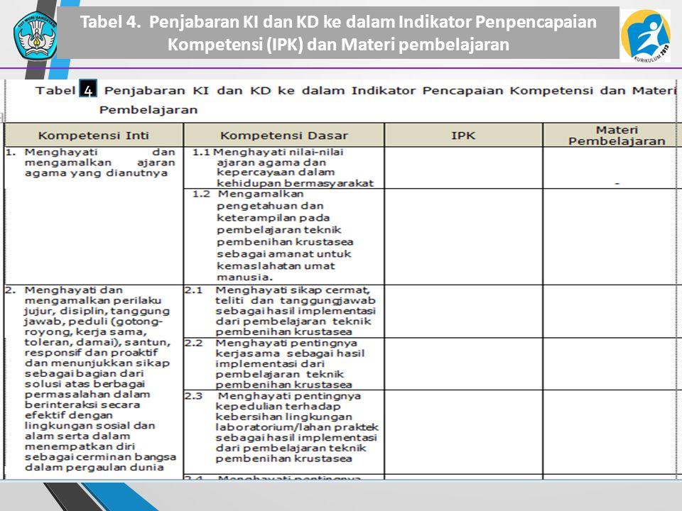 Tabel 4. Penjabaran KI dan KD ke dalam Indikator Penpencapaian Kompetensi (IPK) dan Materi pembelajaran