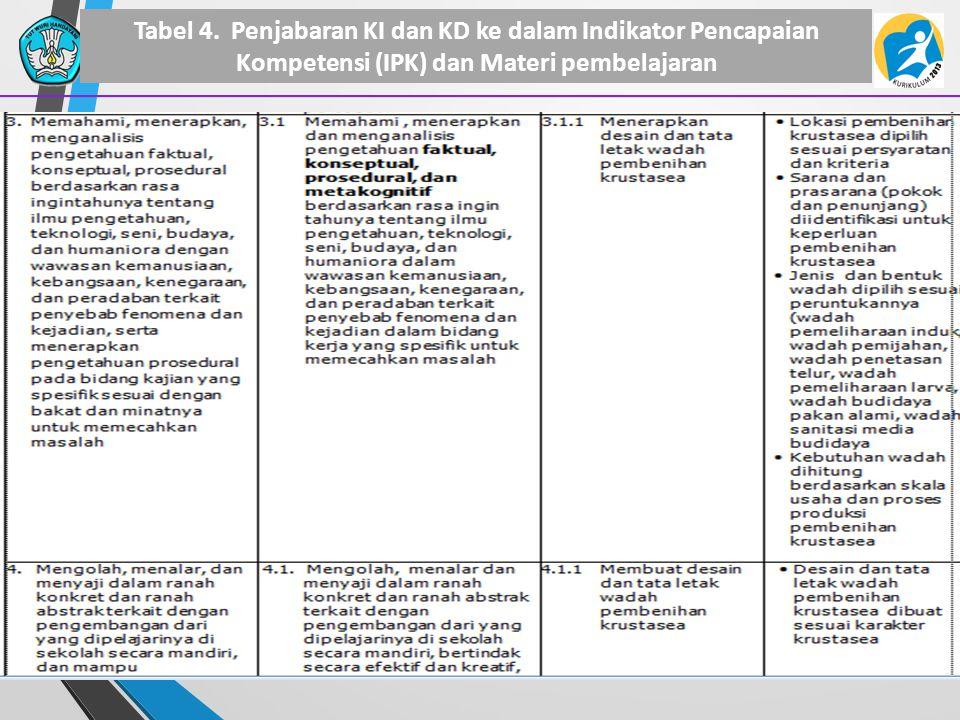 Tabel 4. Penjabaran KI dan KD ke dalam Indikator Pencapaian Kompetensi (IPK) dan Materi pembelajaran