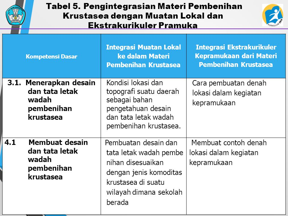 Tabel 5. Pengintegrasian Materi Pembenihan Krustasea dengan Muatan Lokal dan Ekstrakurikuler Pramuka
