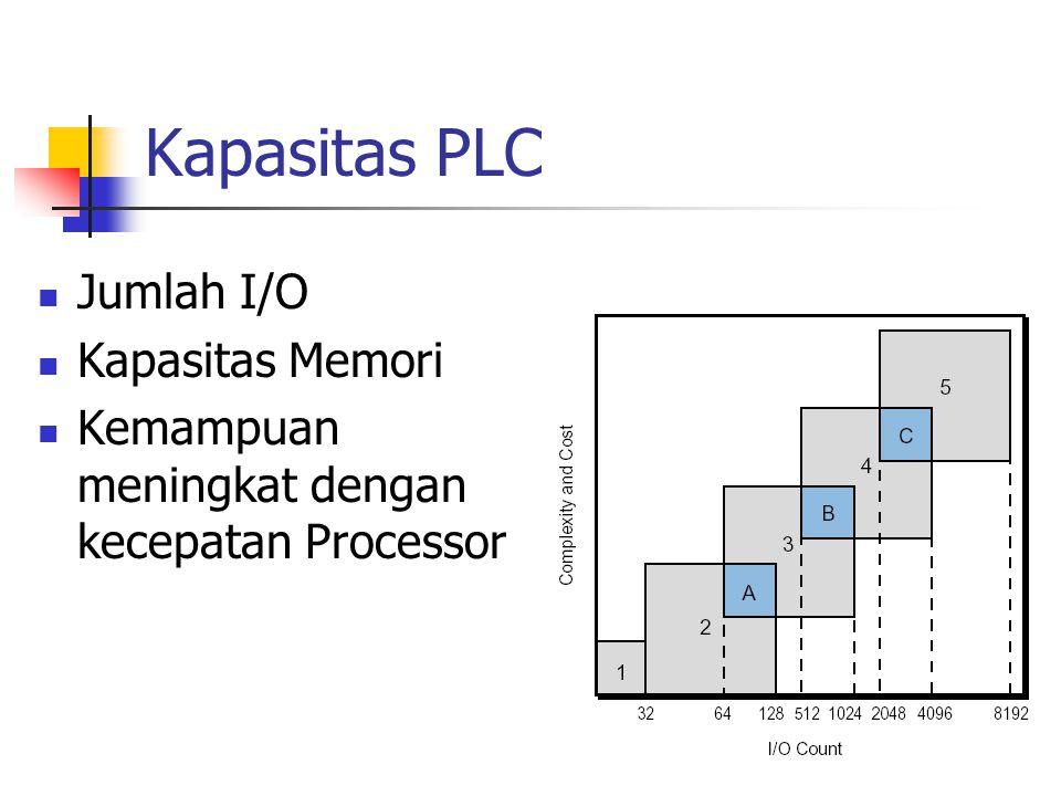 Kapasitas PLC Jumlah I/O Kapasitas Memori