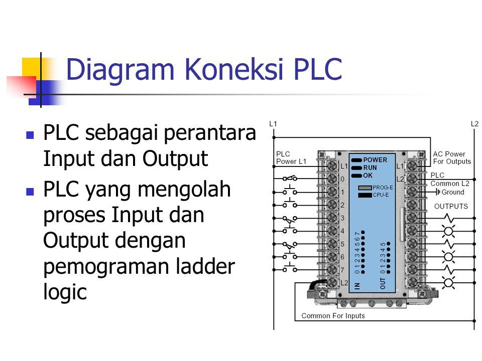 Diagram Koneksi PLC PLC sebagai perantara Input dan Output