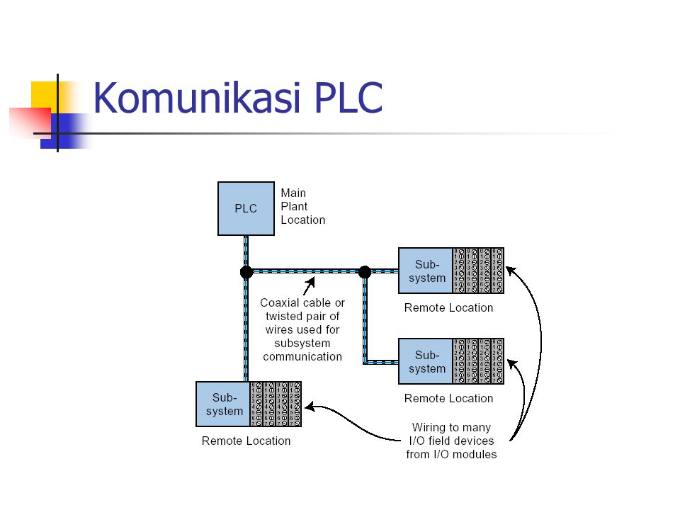 Komunikasi PLC