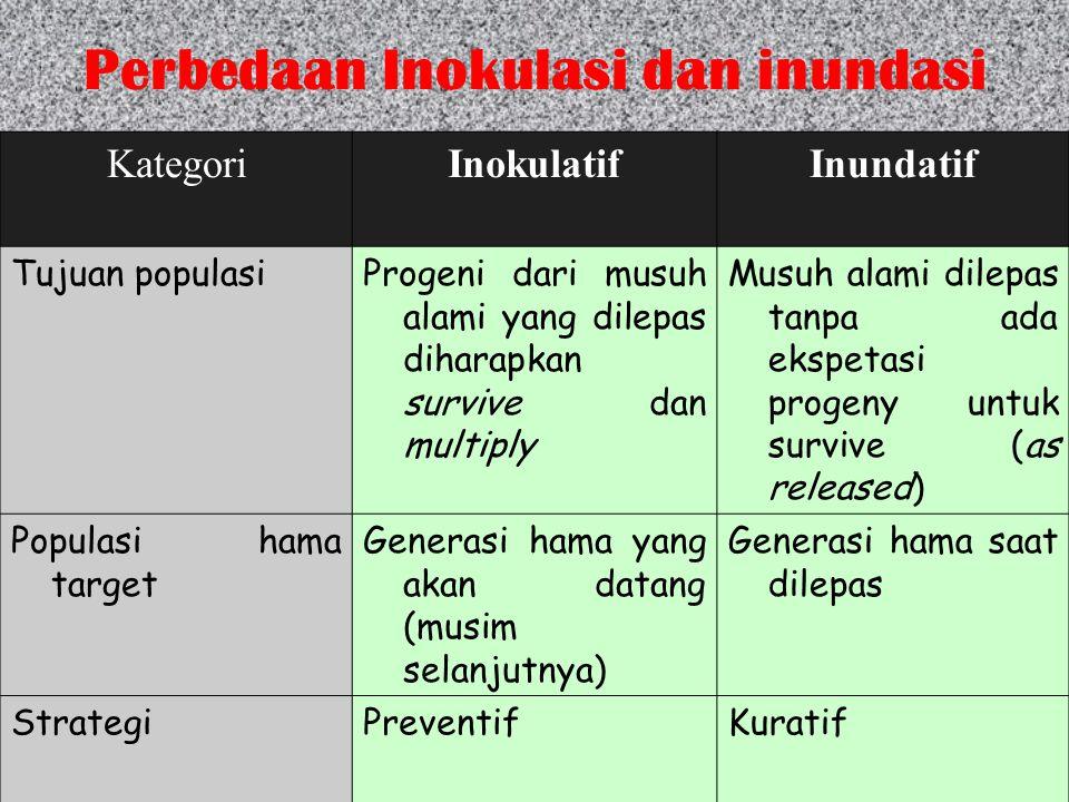 Perbedaan Inokulasi dan inundasi