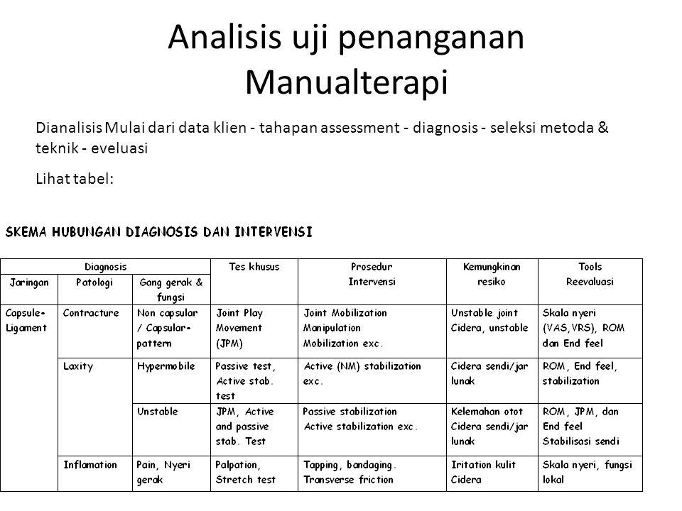 Analisis uji penanganan Manualterapi