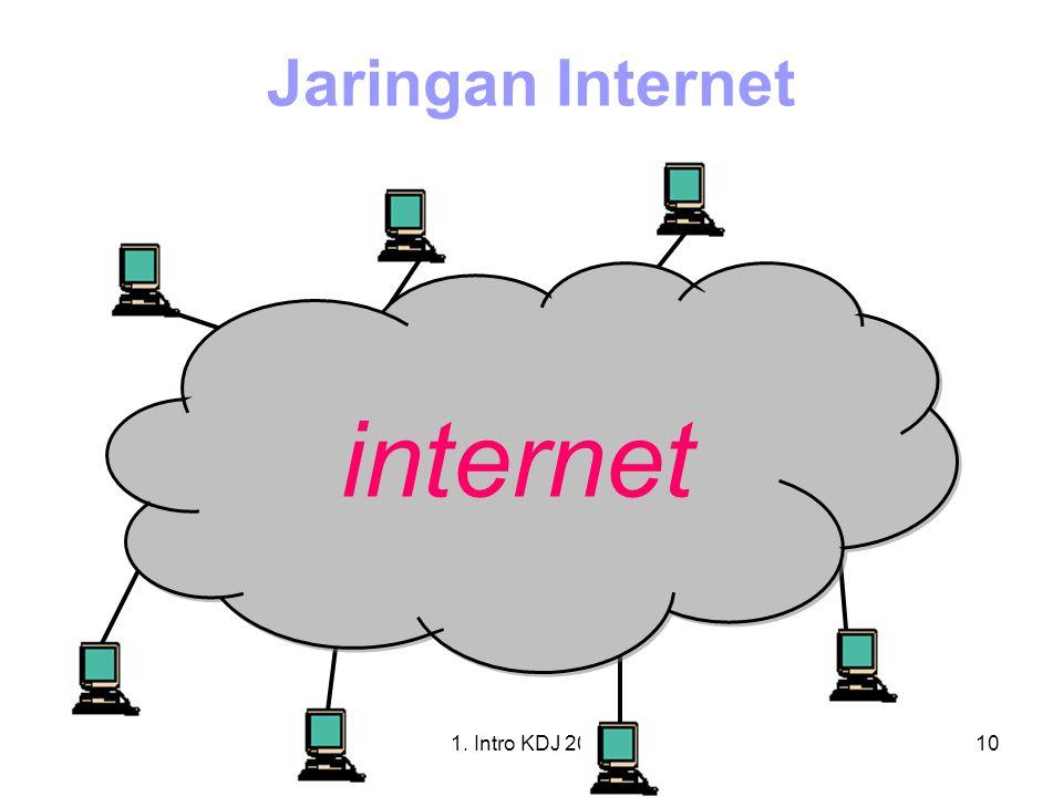 Jaringan Internet 5 1 6 2 4 3 7 1. Intro KDJ 2012 1I. Intro KDJK 2012
