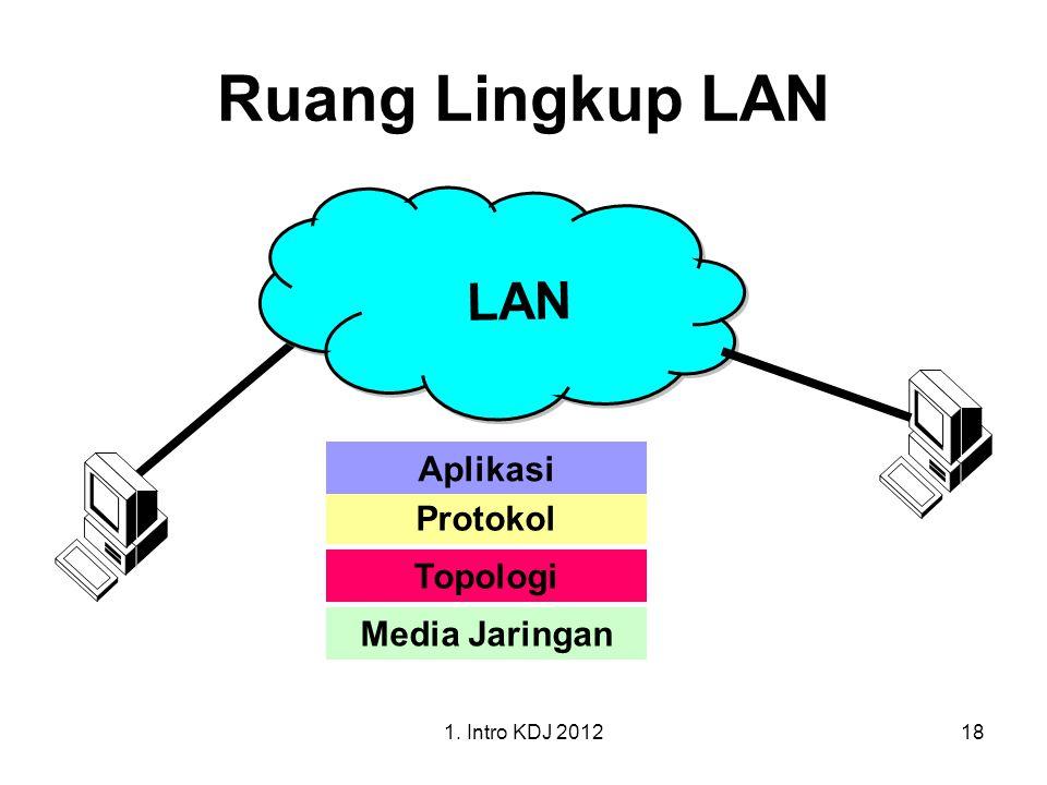 Ruang Lingkup LAN LAN Aplikasi Protokol Topologi Media Jaringan