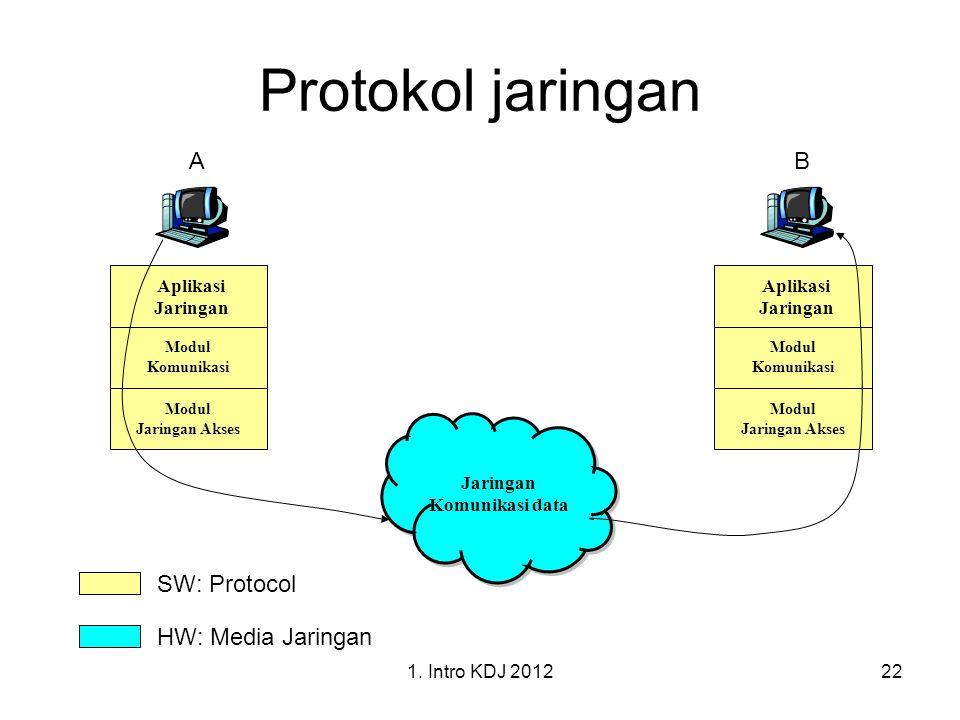 Protokol jaringan A B SW: Protocol HW: Media Jaringan