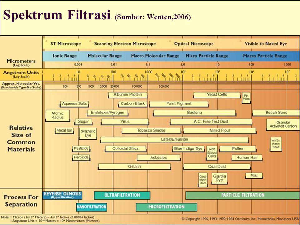 Spektrum Filtrasi (Sumber: Wenten,2006)