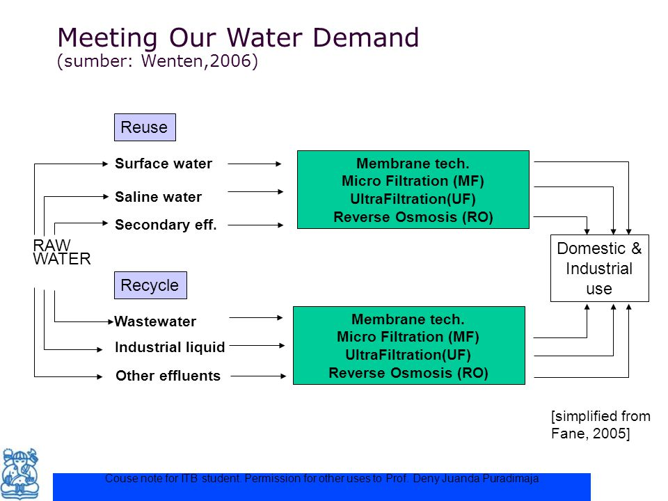 Meeting Our Water Demand (sumber: Wenten,2006)‏