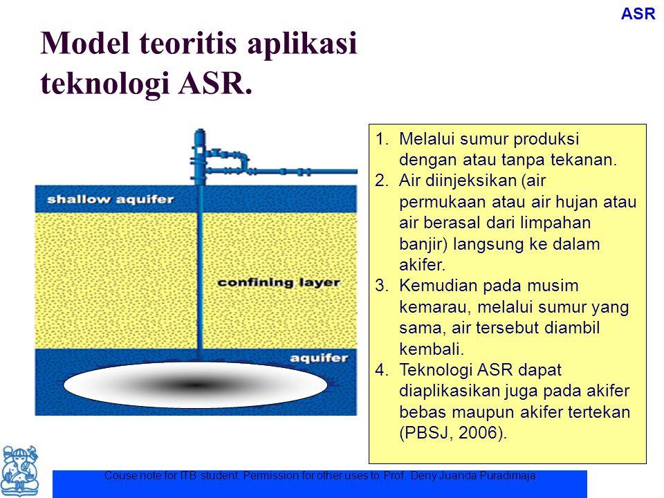 Model teoritis aplikasi teknologi ASR.