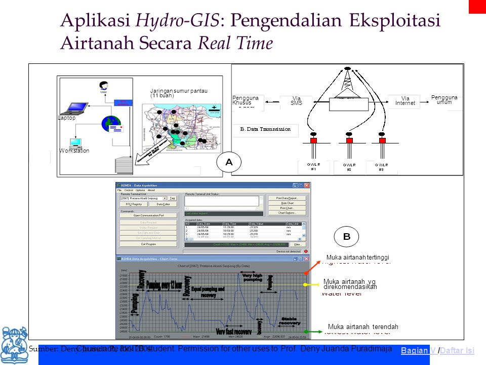 Aplikasi Hydro-GIS: Pengendalian Eksploitasi Airtanah Secara Real Time