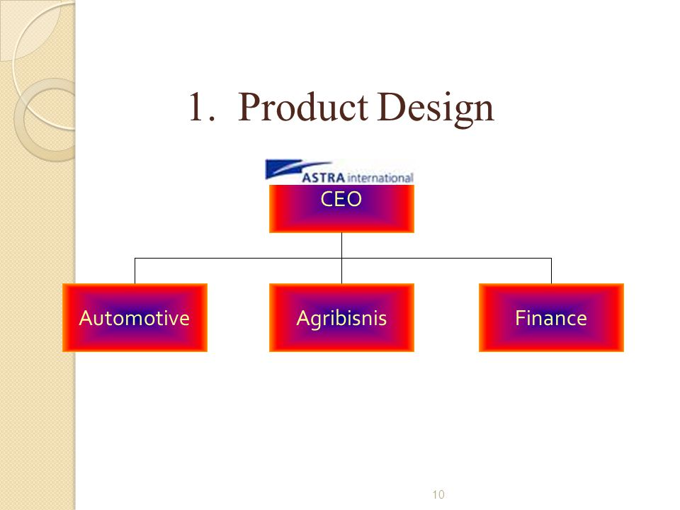 1. Product Design CEO Automotive Agribisnis Finance