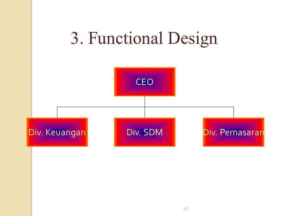 3. Functional Design CEO Div. Keuangan Div. SDM Div. Pemasaran