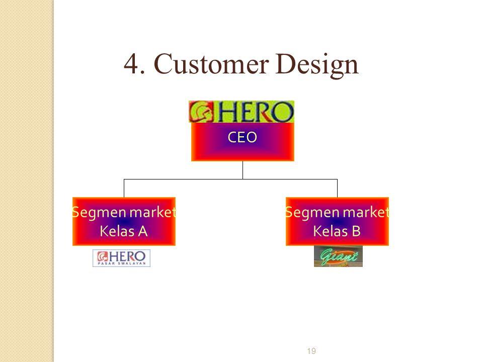 4. Customer Design CEO Segmen market Kelas A Segmen market Kelas B