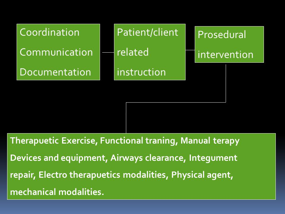 Coordination Communication Documentation Patient/client related