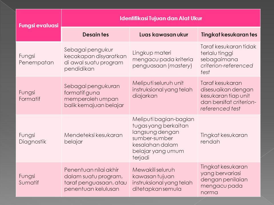 Identifikasi Tujuan dan Alat Ukur
