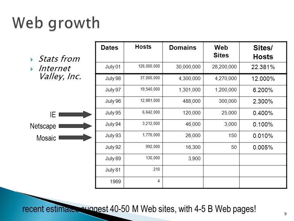 Web growth Dates. Hosts. Domains. Web Sites. Sites/ July 01. 126,000,000. 30,000,000. 28,200,000.
