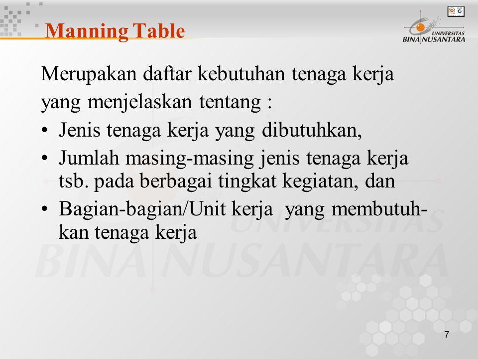 Manning Table Merupakan daftar kebutuhan tenaga kerja. yang menjelaskan tentang : Jenis tenaga kerja yang dibutuhkan,