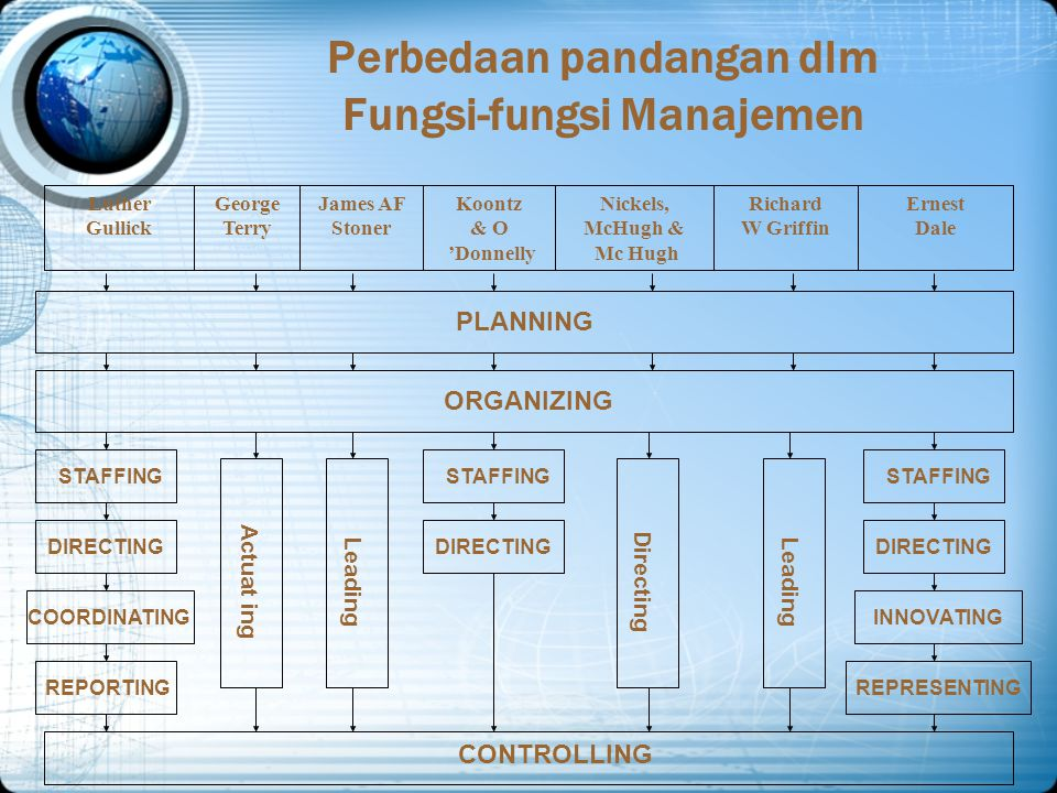 Perbedaan pandangan dlm Fungsi-fungsi Manajemen