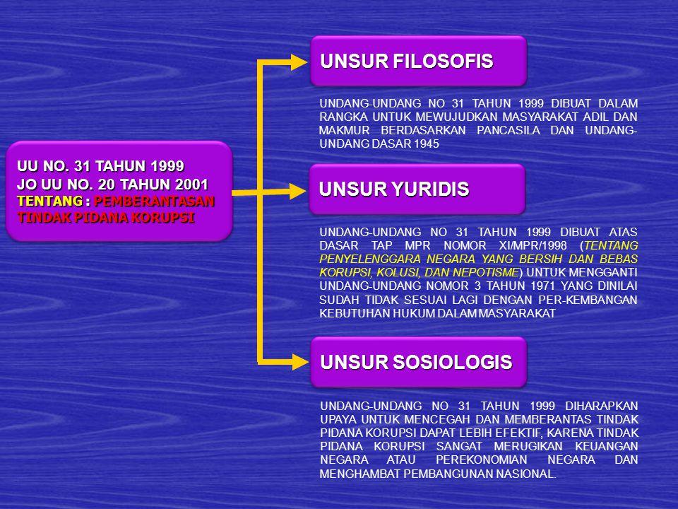 UNSUR FILOSOFIS UNSUR YURIDIS UNSUR SOSIOLOGIS UU NO. 31 TAHUN 1999