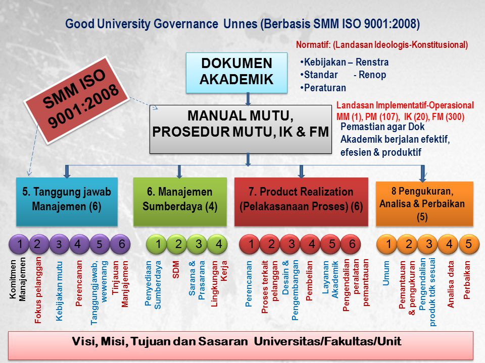 Good University Governance Unnes (Berbasis SMM ISO 9001:2008)