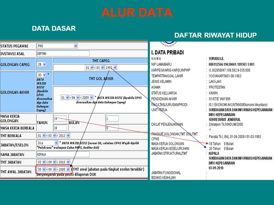 ALUR DATA DATA DASAR DAFTAR RIWAYAT HIDUP