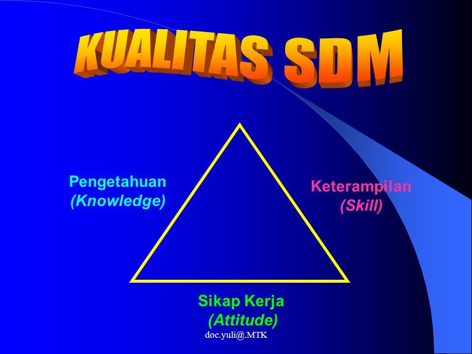 KUALITAS SDM Pengetahuan Keterampilan (Skill) (Knowledge) Sikap Kerja