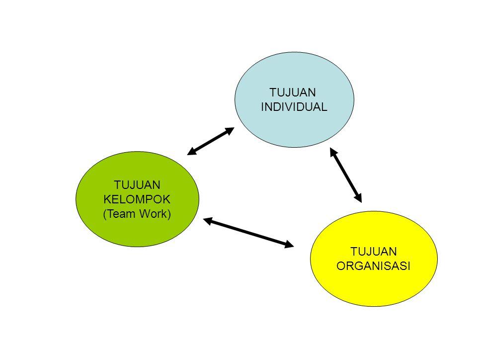 TUJUAN INDIVIDUAL TUJUAN KELOMPOK (Team Work) TUJUAN ORGANISASI