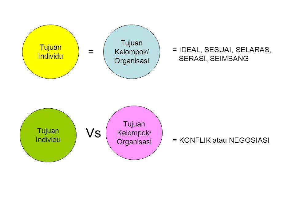 Vs = Tujuan Tujuan Kelompok/ Individu Organisasi