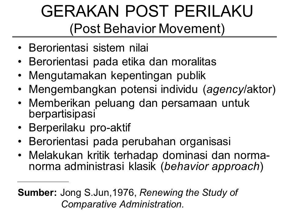 GERAKAN POST PERILAKU (Post Behavior Movement)