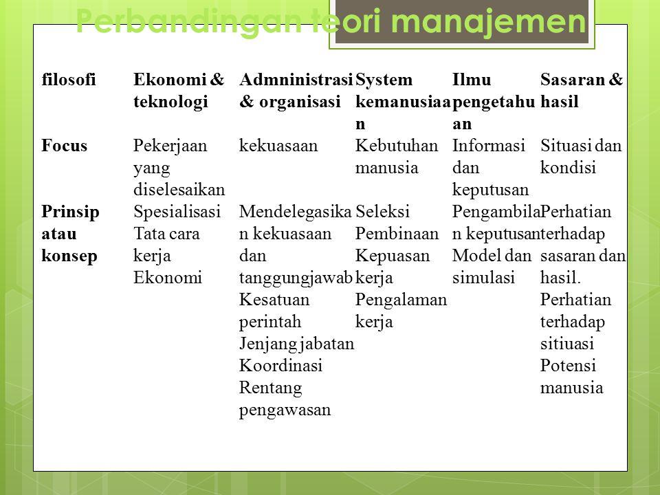 Perbandingan teori manajemen