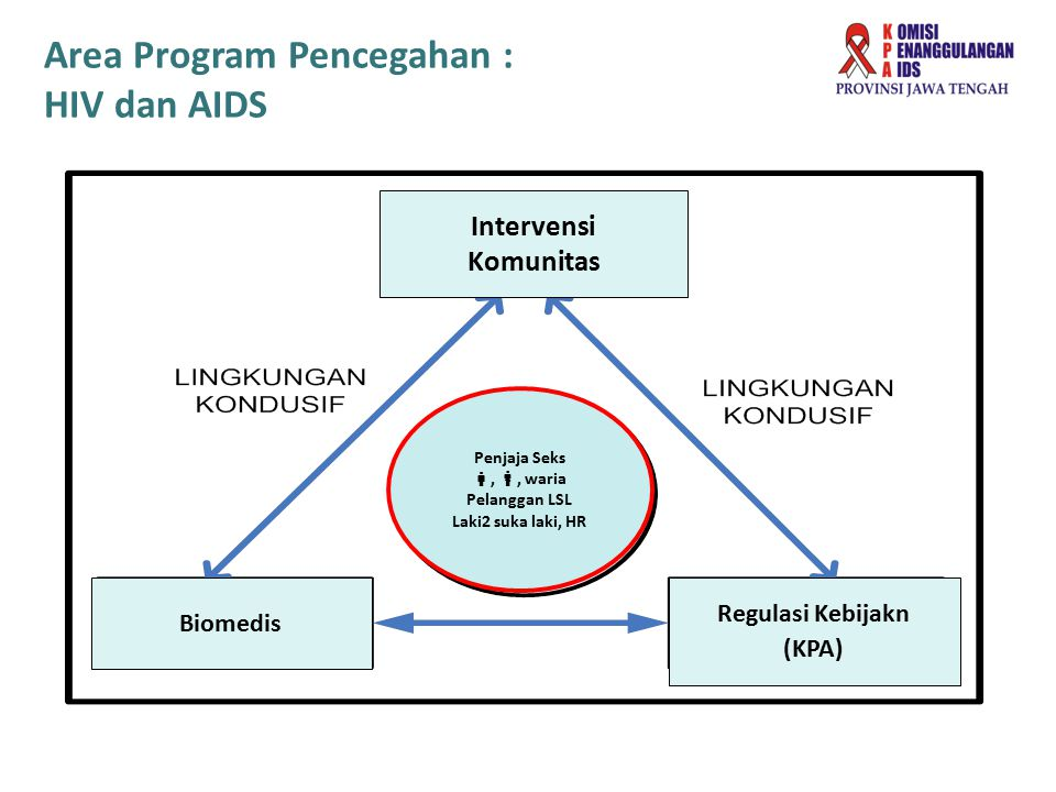 Area Program Pencegahan : HIV dan AIDS