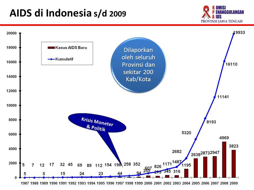 Krisis Moneter & Politik