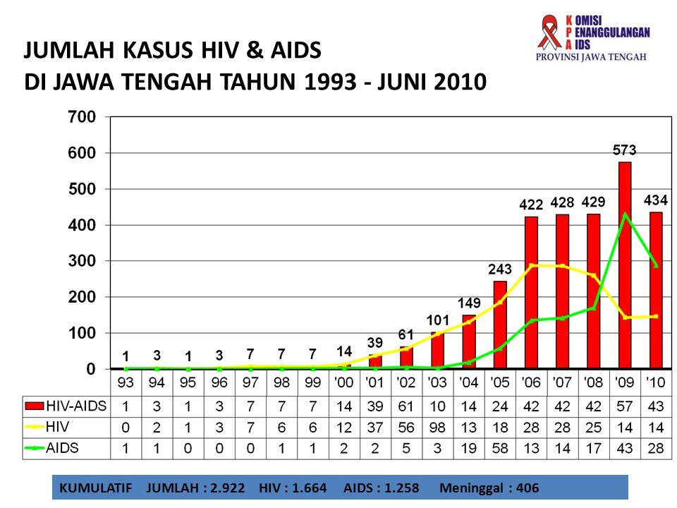 JUMLAH KASUS HIV & AIDS DI JAWA TENGAH TAHUN 1993 - JUNI 2010