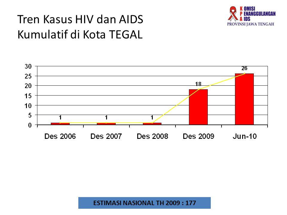 Tren Kasus HIV dan AIDS Kumulatif di Kota TEGAL