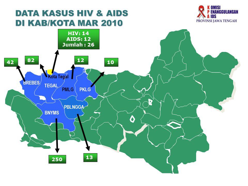 DATA KASUS HIV & AIDS DI KAB/KOTA MAR 2010 HIV: 14 AIDS: 12