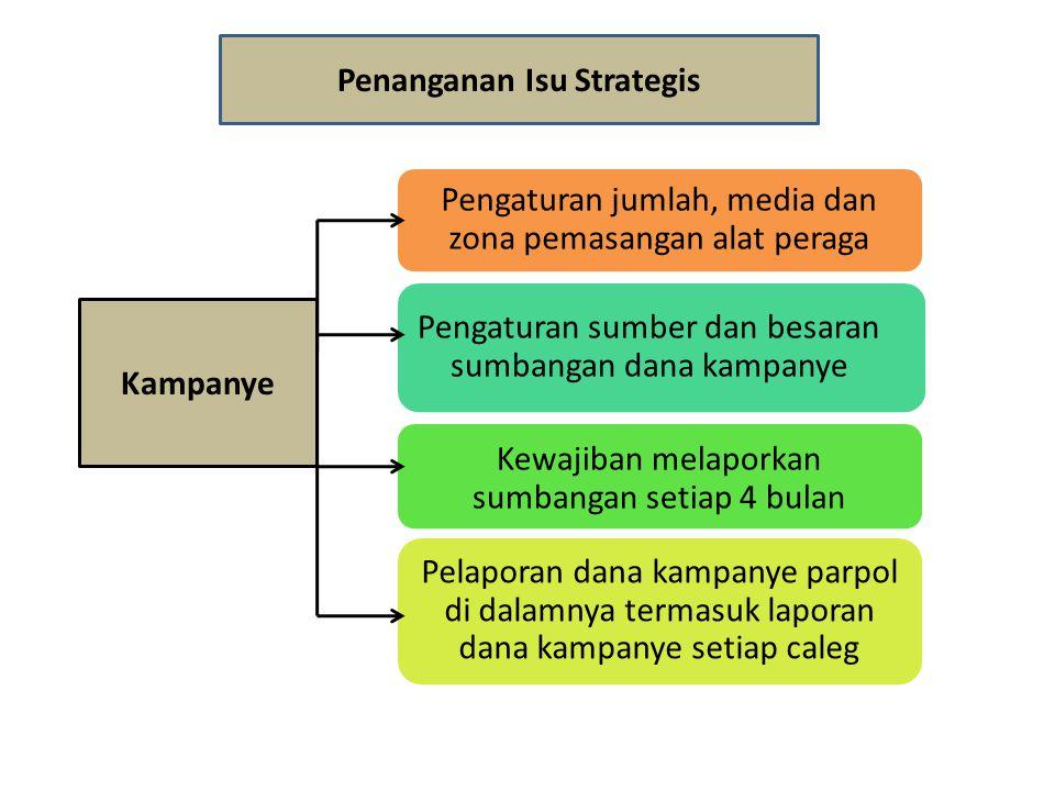 Penanganan Isu Strategis