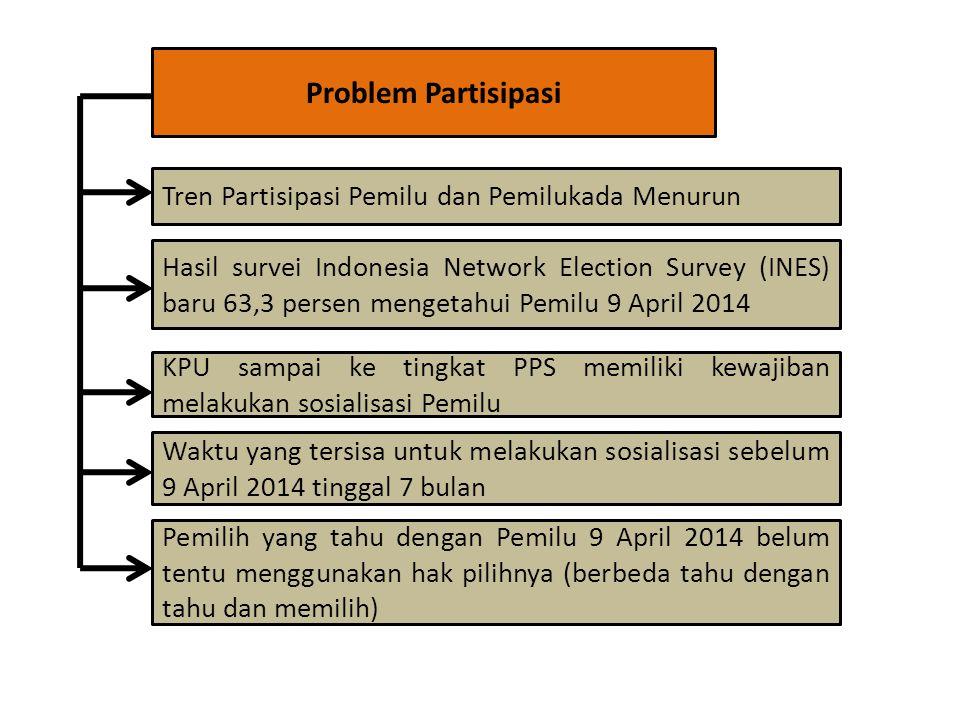 Problem Partisipasi Tren Partisipasi Pemilu dan Pemilukada Menurun