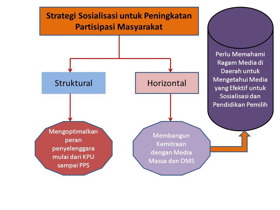 Strategi Sosialisasi untuk Peningkatan Partisipasi Masyarakat